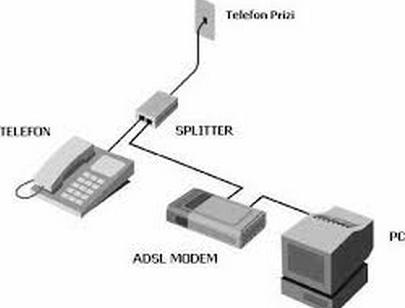 modem bağlantı şeması
